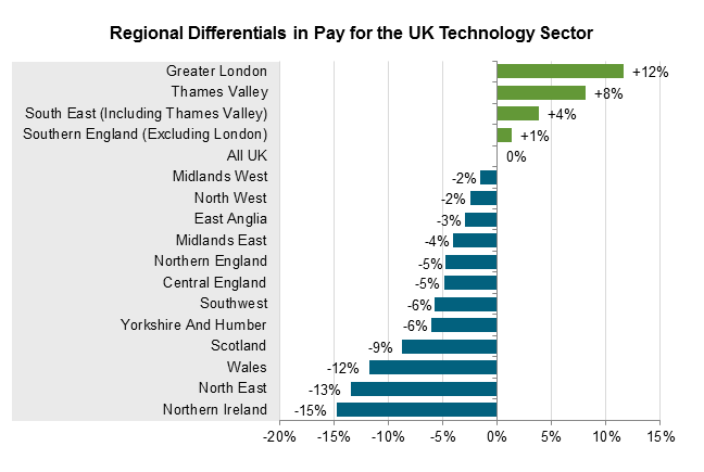 Regional Differentials in Pay for UK Life Sciences Sector