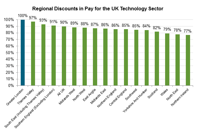 Regional Discounts in Pay for UK Life Sciences Sector