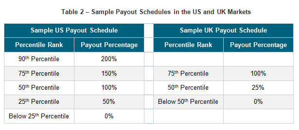 Sample Payout Schedules in the US and UK Markets