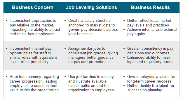 Job leveling solutions