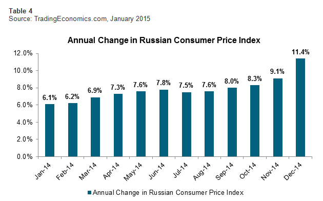 Annual Change in Russian Consumer Price Index