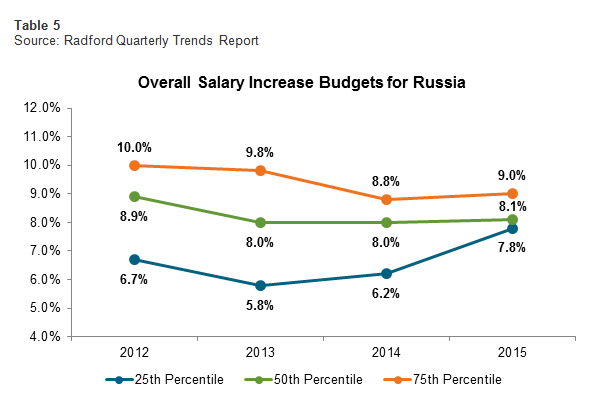 Overall Salary Increase Budgets for Russia