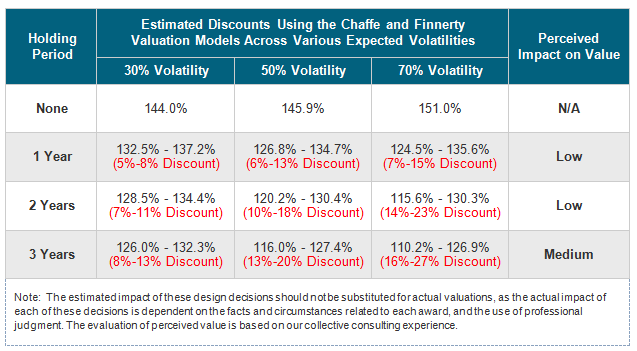 Estimated Discounts Using the Chaffe and Finnerty Valuation Models Across Various Expected Volatilities