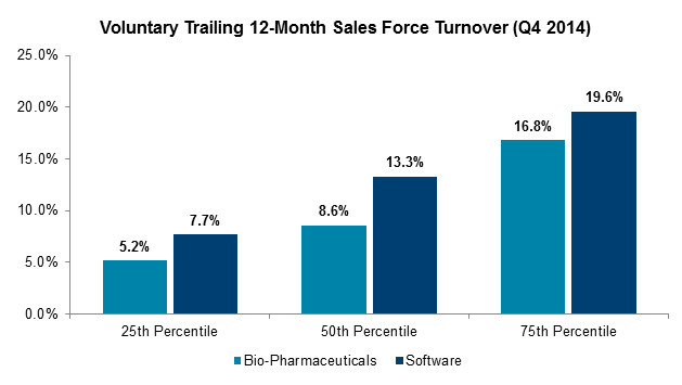 Voluntary Trailing 12-Month Sales Force Turnover (Q4 2014)