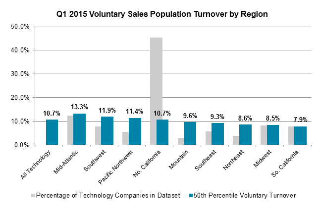 Q1 2015 Voluntary Sales Population Turnover by Region