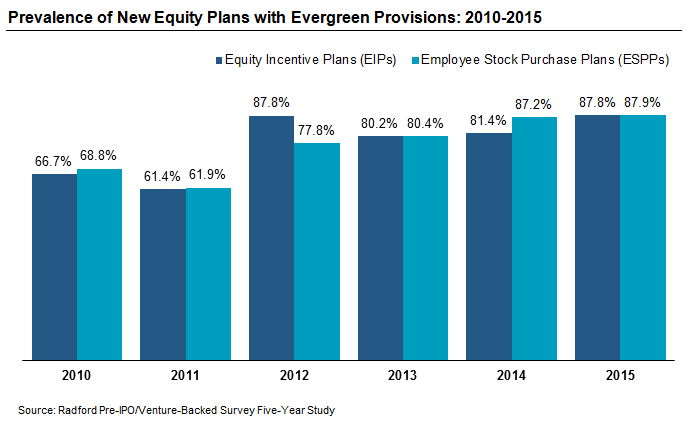 Prevalence of New Equity Plans with Evergreen Provisions: 2010-2015