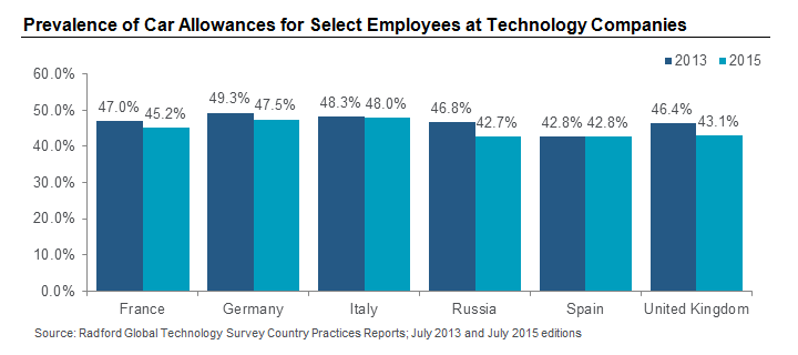 Prevalence of Car Allowances for Select Employees at Technology Companies