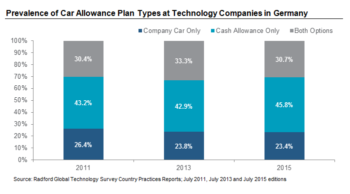 Prevalence of Car Allowance Plan Types at Technology Companies in Germany