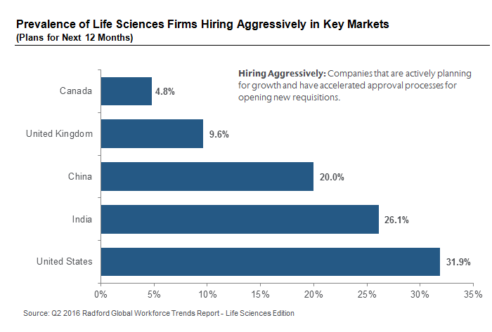 Prevalence of Life Sciences Firms Hiring Aggressively in Key Markets