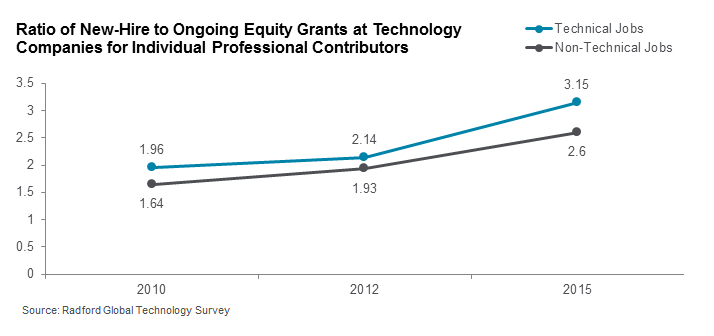 Ratio of New-Hire to Ongoing Equity Grants at Technology Companies for Individual Professional Contributors