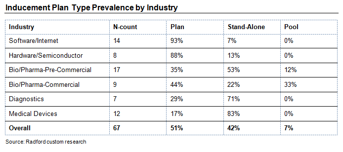 Inducement Plan Type Prevalence by Industry