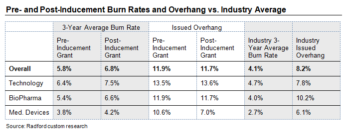 Pre- and Post-Inducement Burn Rates and Overhang vs. Industry Average