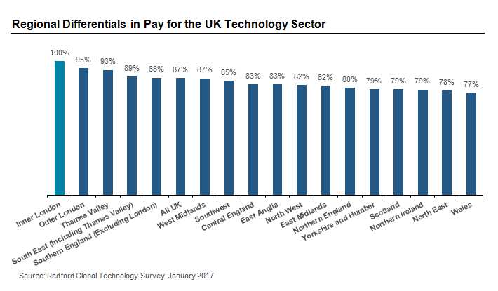Regional Differentials in Pay for the UK Technology Sector