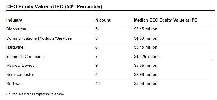 CEO Equity Value at IPO (50th Percentile)