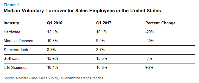 Voluntary Sales Talent Turnover Finally Slowing Down