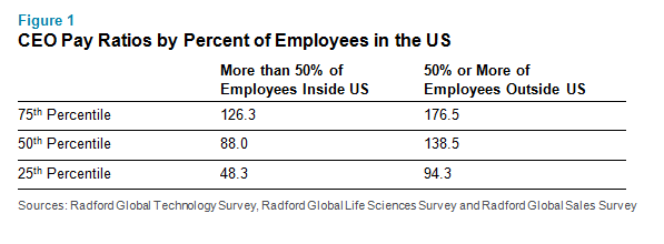 CEO Pay Ratios by Percent of Employees in the US