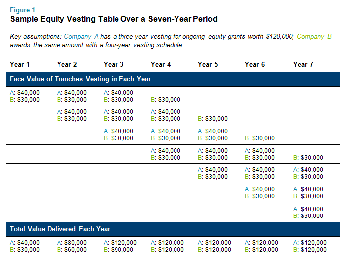 Sample Equity Vesting Table Over a Seven-Year Period