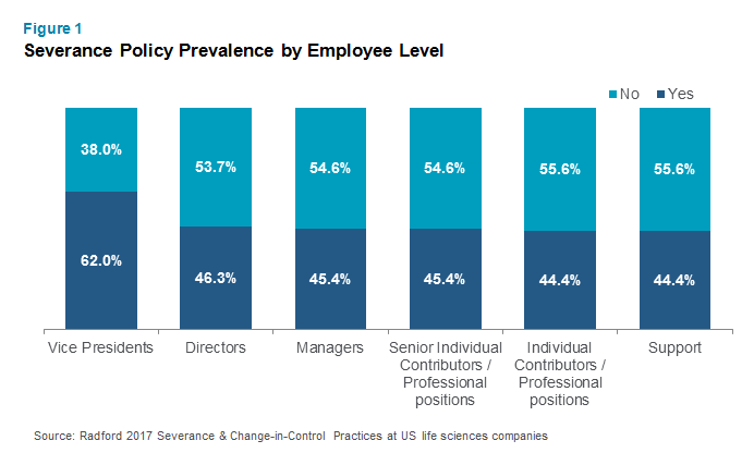 Severance Policy Prevalence by Employee Level