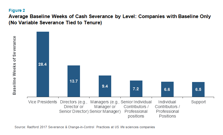 Average Baseline Weeks of Cash Severance by Level: Companies with Baseline Only
