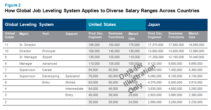 How Global Job Leveling System Applies to Diverse Salary Ranges Across Countries