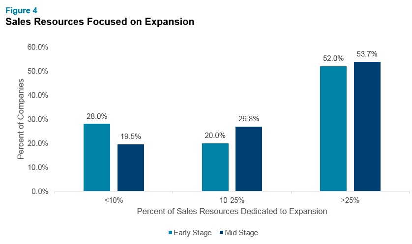 Sizing the SaaS Sales Organization for Growth